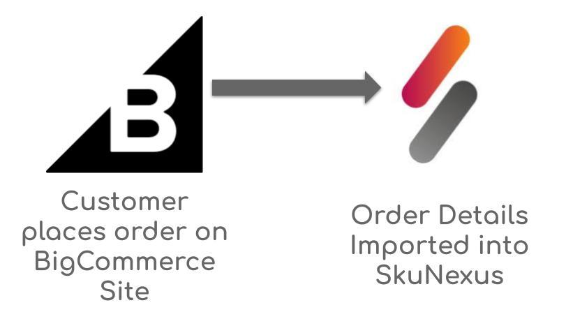 BigCommerce-SkuNexus-Order