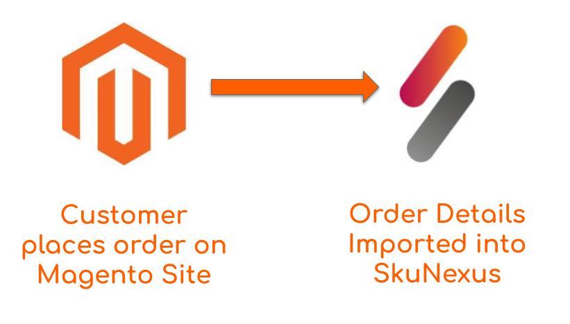 Magento-SkuNexus-Order