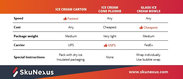Shipping-automation-ice-cream-example