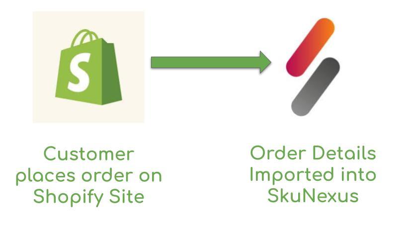 Shopify-SkuNexus-Order