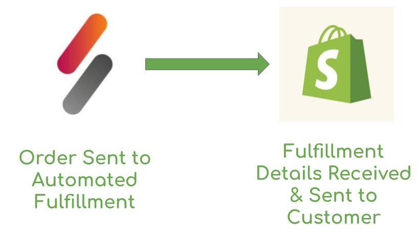 SkuNexus-Shopify-Fulfillment